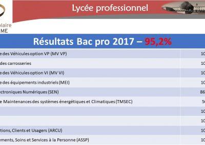 Résultats Bac 2017