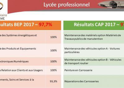 Résultats Bep Cap 2017