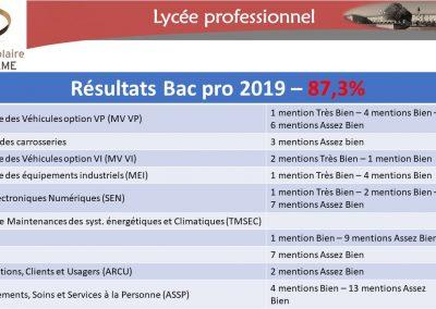 Résultats Bac Pro 2019