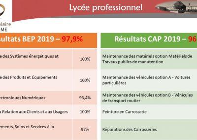 Résultats Bep - Cap 2019